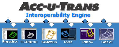 Acc-u-Trans Interoperability Engine | TTI